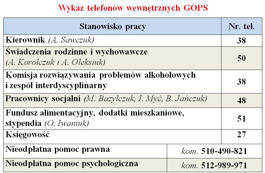 Wykaz telefonów GOPS